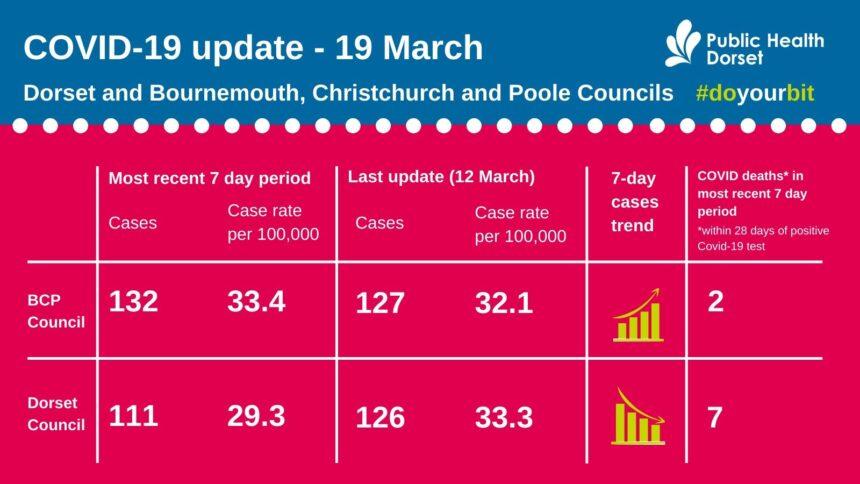 Covid update 19 March