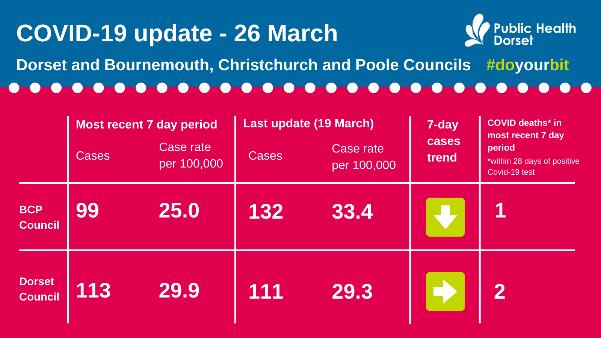 Covid update 26 March
