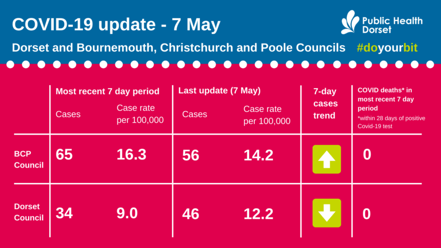 Latest Covid update 7th May