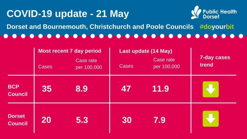 Covid update 21 May