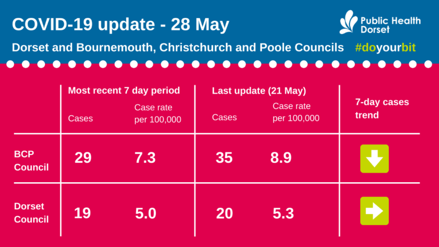 Covid update 28 May
