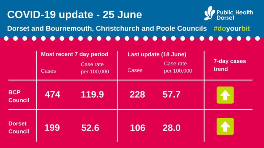 Covid update 25 June