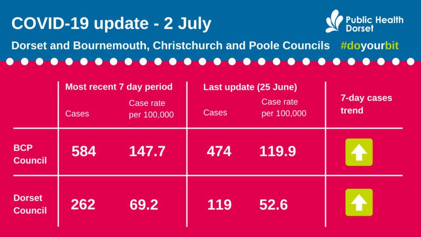 Covid update 02 July