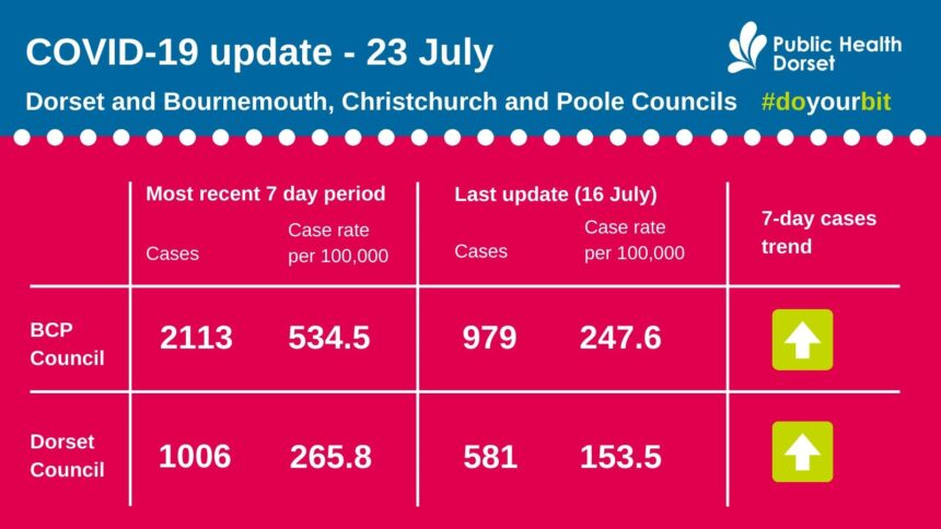 Covid update for Dorset 23 July